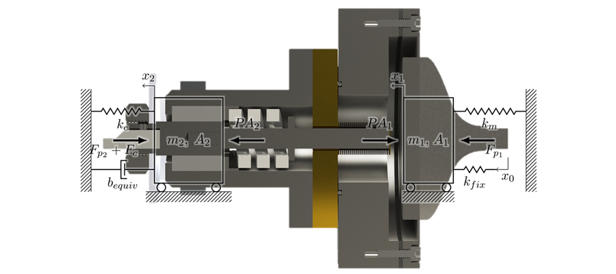 Fast Tool Servos for Precision Machining of Irregularly Shaped Surfaces