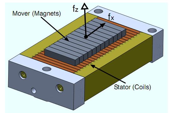 Linear motors have been widely used in lithography, which are usually realized with optomechanical devices called a wafer scanner. Linear motors can provide ...